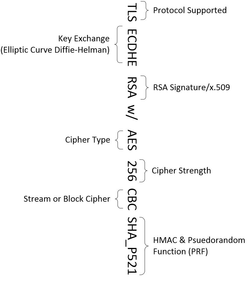 Jeff wilson wilsontech above uses tls as its protocol vs ssl can exchange keys via the elliptic curve diffie helman ephemeral mechanism accepts an rsa x509 certificate 1betcityfo Gallery