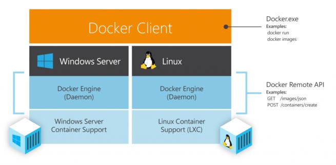 DockerWithWindowsSrvAndLinux-1024x505 (1)